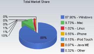 linux 1%